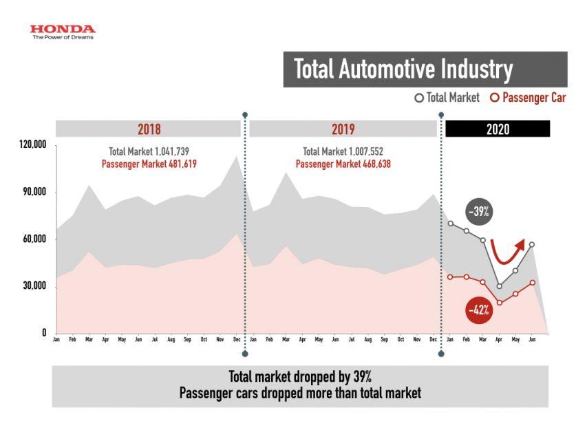 ข่าวรถวันนี้ : ฮอนด้า ประกาศยอดขายครึ่งปี63 ครองอันดับ 1 รถยนต์นั่ง