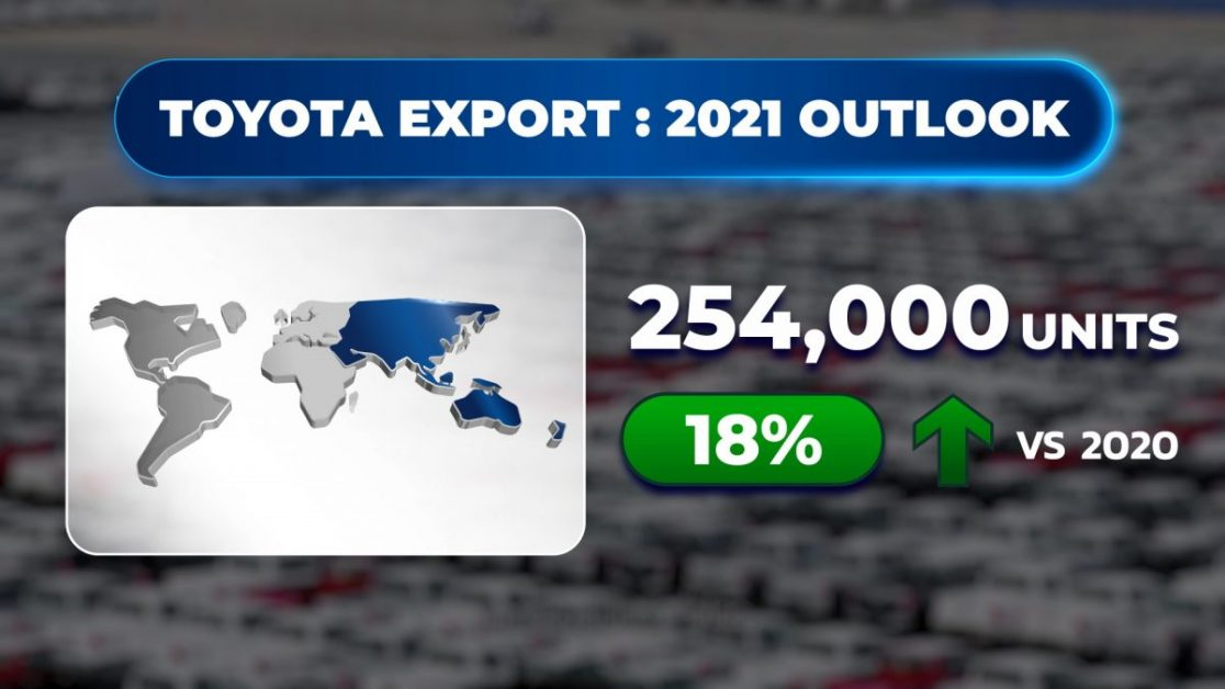 ข่าวรถวันนี้ : โตโยต้า แถลงยอดขายรถยนต์ปี 2563 คาดการณ์ตลาดรวมปี 2564 ประมาณ 850,000 - 900,000 คัน ตั้งเป้าประมาณการขายโตโยต้าอยู่ระหว่าง 280,000 - 300,000 คัน