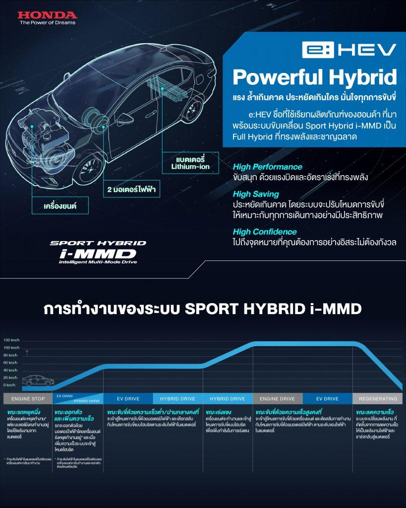 ข่าวรถวันนี้ : แรง ล้ำเกินคาด ประหยัดเกินใคร มั่นใจทุกการขับขี่ กับ e:HEV, Powerful Hybrid by Honda